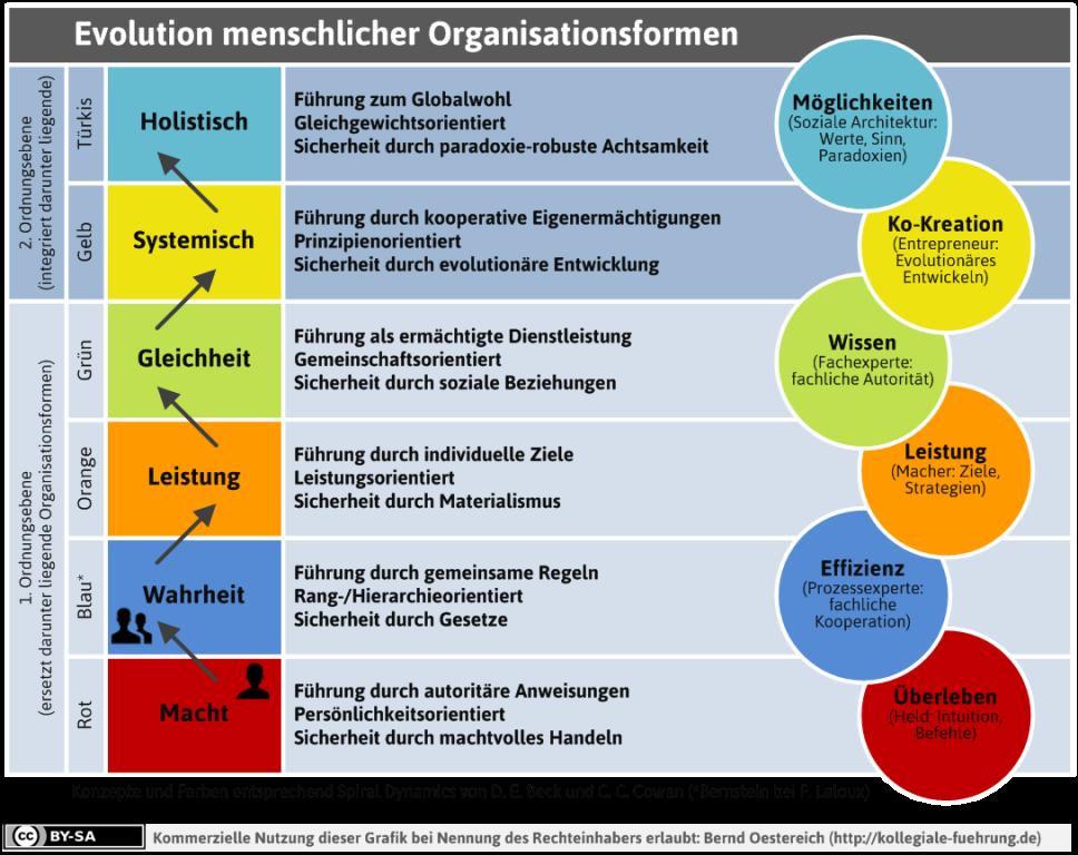 Evolution Menschlicher Organisationsformen – Auf Dem Weg Zu Türkis