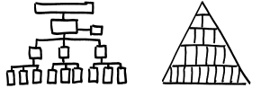 Pyramidenförimge Linienorgansiation