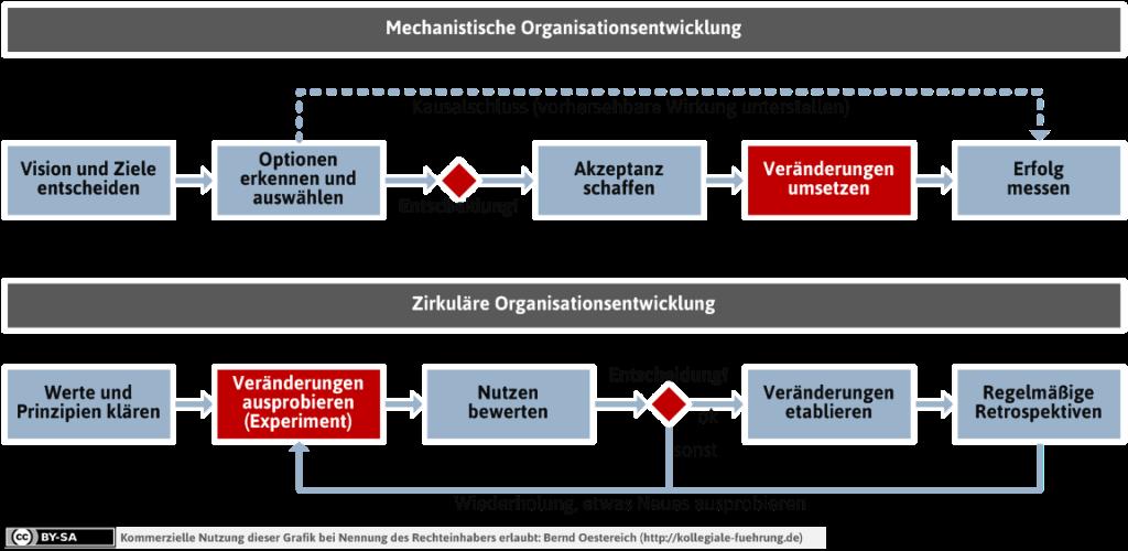 Zirkuläre Organisationsentwicklung – Weil Sich Organsiationen Gar Nicht Gezielt Und Vorhersehbar ändern Lassen