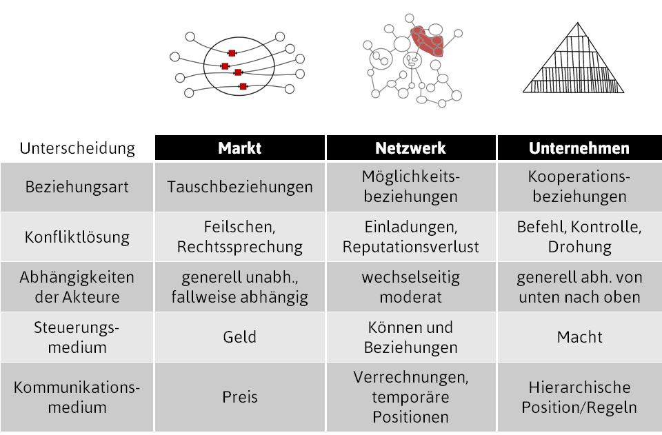 Netzwerkorganisationen