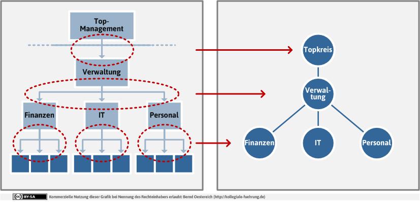 Strukturtransformation für den Übergang von der Linienorganisation zur kollegial geführten Kreisorganisation (http://kollegiale-fuehrung.de/portfolio-item/strukturtransformation/)