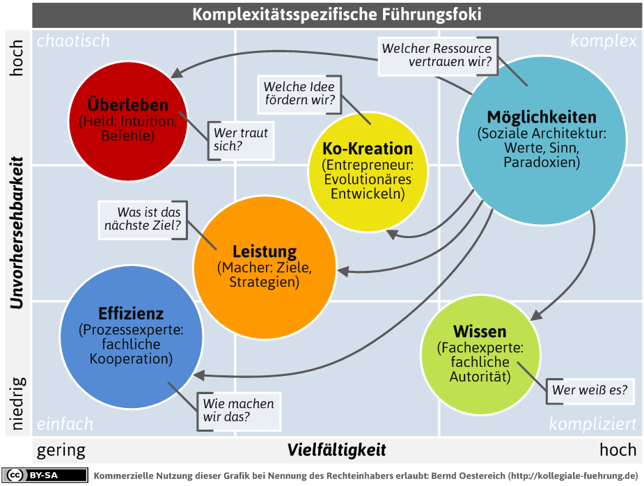 Fuehrungsfoki