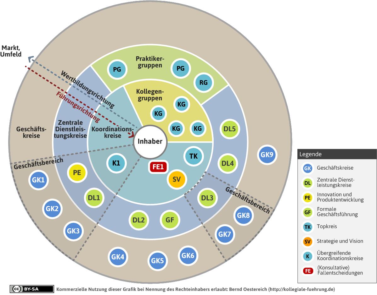 Die Kollegiale Organisationslandkarte