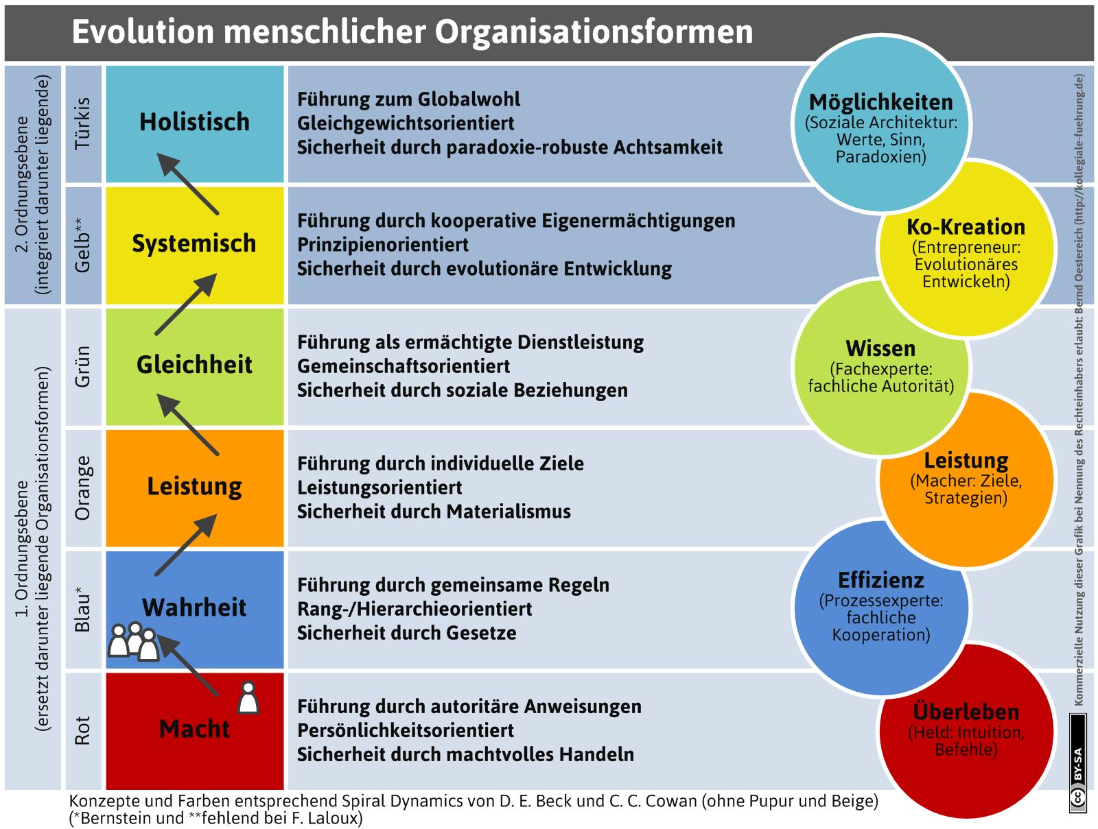 Die Evolution menschlicher Organisationsformen (http://kollegiale-fuehrung.de/portfolio-item/evolution-organisationsformen/)
